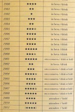 Barolo MGA vintage chart on dalluva.com