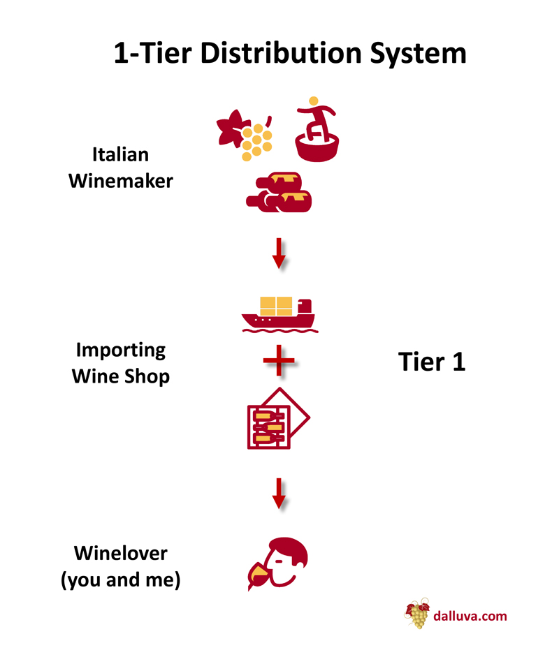 The 1-Tier Distribution System for wines imported from Italy