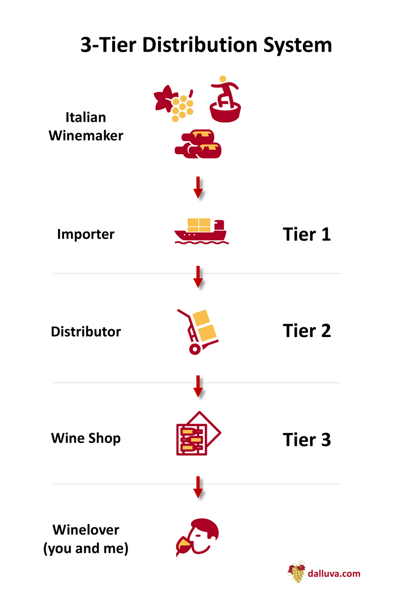 The 3-Tier Distribution System for wines imported from Italy